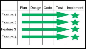 Agile Example 1